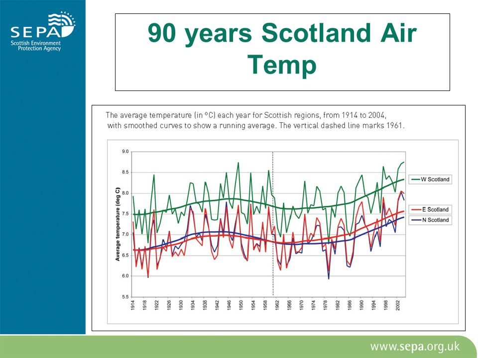 90 years Scotland Air Temp