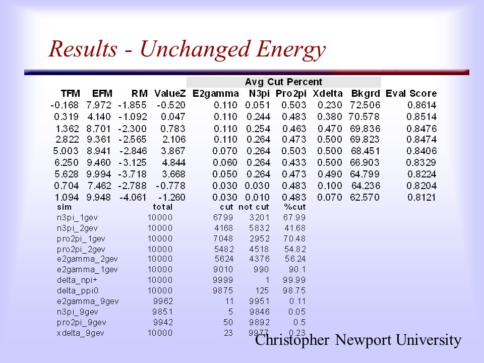 Christopher Newport University Results - Unchanged Energy