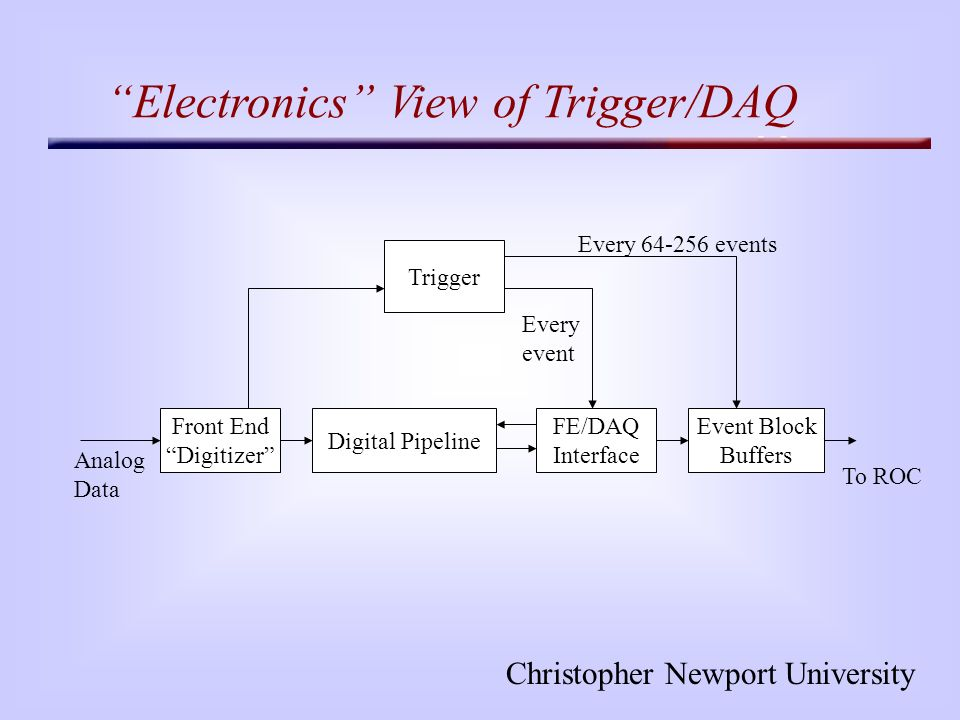 Christopher Newport University Electronics View of Trigger/DAQ Digital Pipeline Front End Digitizer FE/DAQ Interface Trigger Analog Data To ROC Event