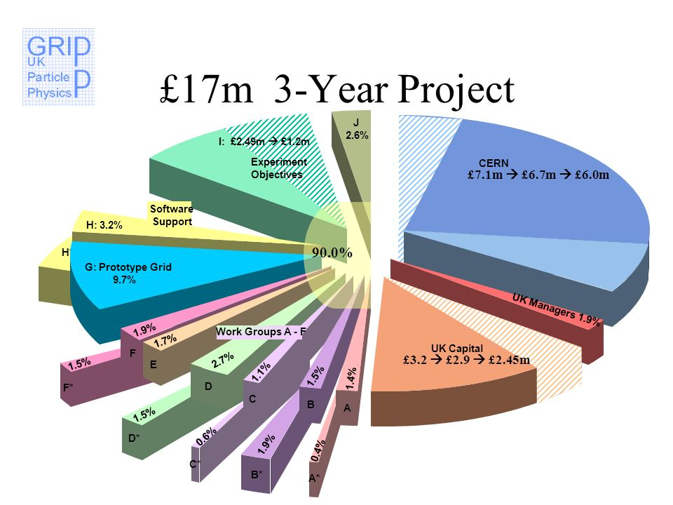 £17m 3-Year Project I: £2.49m £1.2m Experiment Objectives H*: 5.4% H: 3.2% Software Support G: Prototype Grid 9.7% F* 1.5% F 1.9% CERN J 2.6% E 1.7% D* 1.5% D 2.7% C* 0.6% C 1.1% B* 1.9% B 1.5% A* 0.4% A 1.4% UK Managers 1.9% UK Capital Work Groups A - F £7.1m £6.7m £6.0m £3.2 £2.9 £2.45m 90.0%