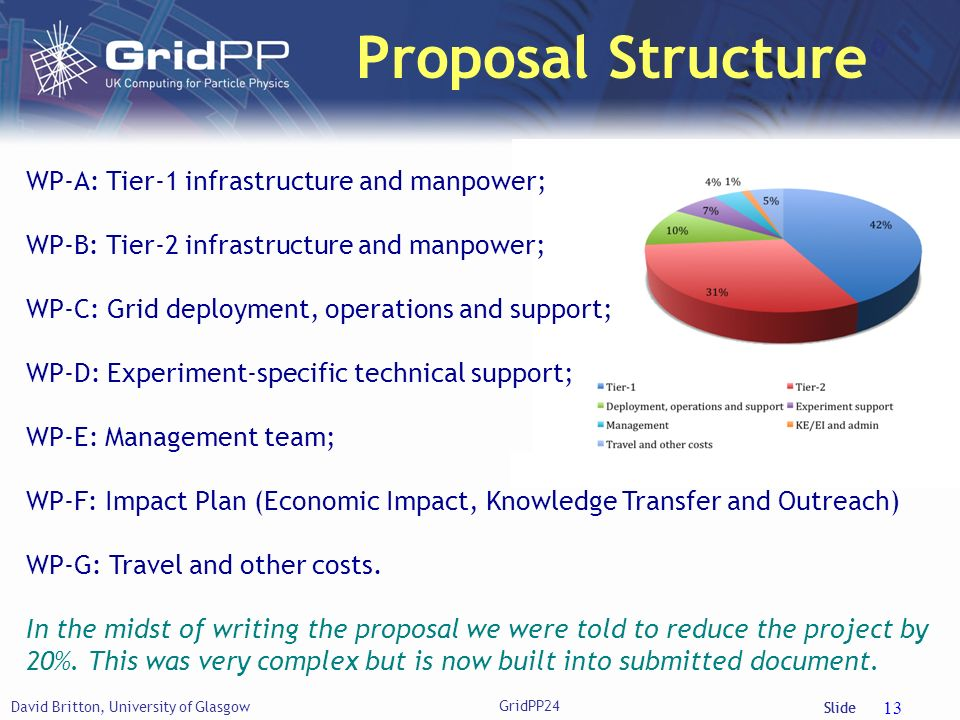 Slide Proposal Structure David Britton, University of Glasgow 13 WP-A: Tier-1 infrastructure and manpower; WP-B: Tier-2 infrastructure and manpower; WP-C: Grid deployment, operations and support; WP-D: Experiment-specific technical support; WP-E: Management team; WP-F: Impact Plan (Economic Impact, Knowledge Transfer and Outreach) WP-G: Travel and other costs.