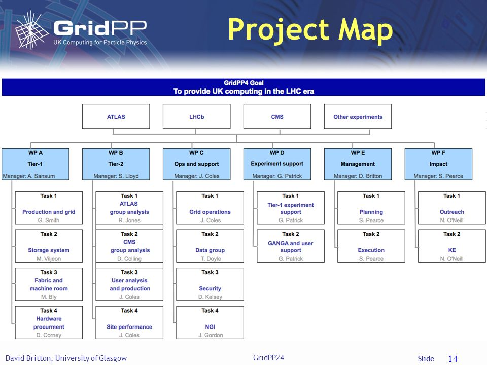 Slide Project Map David Britton, University of Glasgow 14 GridPP24