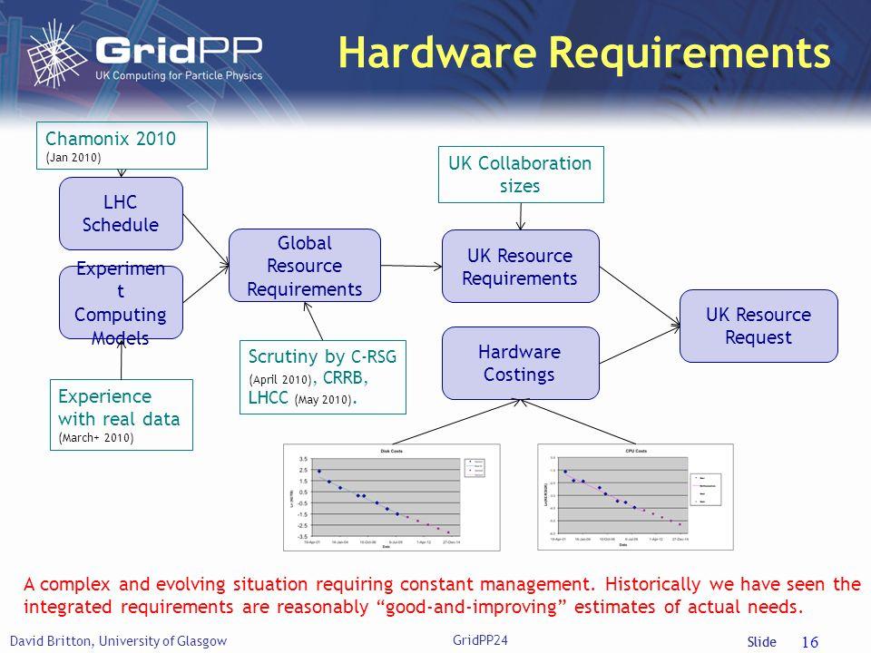 Slide Hardware Requirements David Britton, University of Glasgow 16 LHC Schedule Experimen t Computing Models Global Resource Requirements UK Resource