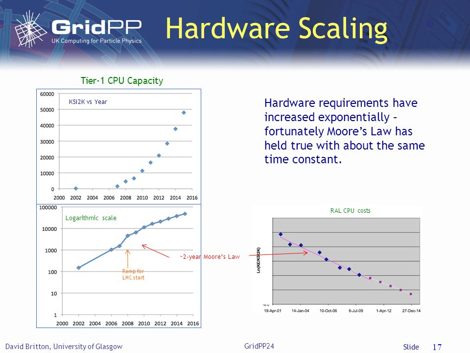 Slide Hardware Scaling David Britton, University of Glasgow 17 Tier-1 CPU Capacity KSI2K vs Year Hardware requirements have increased exponentially – fortunately Moores Law has held true with about the same time constant.