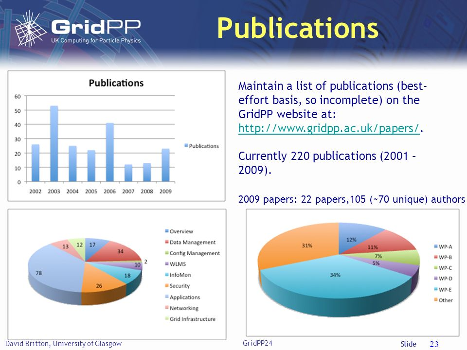 Slide Publications David Britton, University of Glasgow 23 Maintain a list of publications (best- effort basis, so incomplete) on the GridPP website a