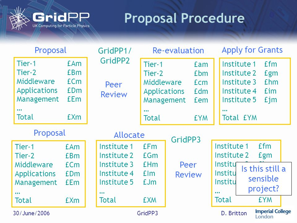 D. Britton30/June/2006GridPP3 Proposal Procedure Tier-1£Am Tier-2£Bm Middleware£Cm Applications£Dm Management£Em … Total £Xm Proposal Tier-1£am Tier-2