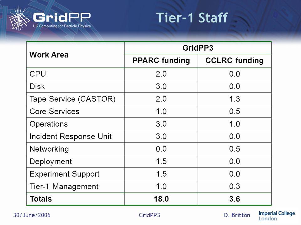 D. Britton30/June/2006GridPP3 Tier-1 Staff Work Area GridPP3 PPARC fundingCCLRC funding CPU2.00.0 Disk3.00.0 Tape Service (CASTOR)2.01.3 Core Services