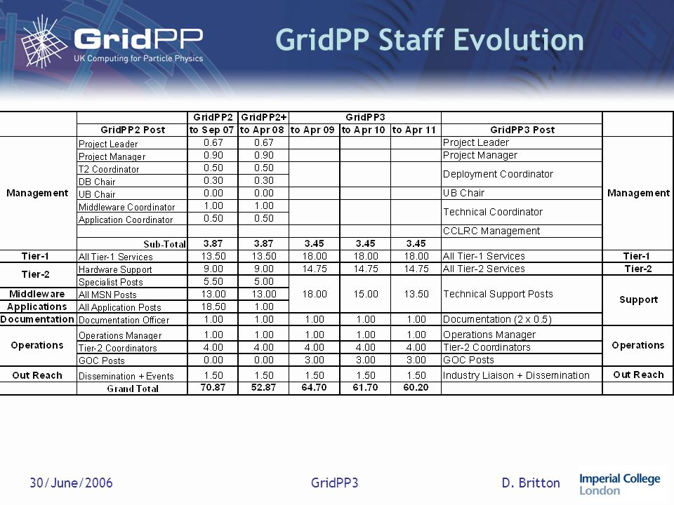 D. Britton30/June/2006GridPP3 GridPP Staff Evolution
