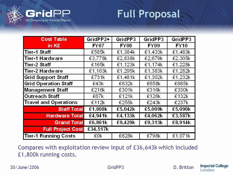 D. Britton30/June/2006GridPP3 Full Proposal Compares with exploitation review input of £36,643k which included £1,800k running costs.