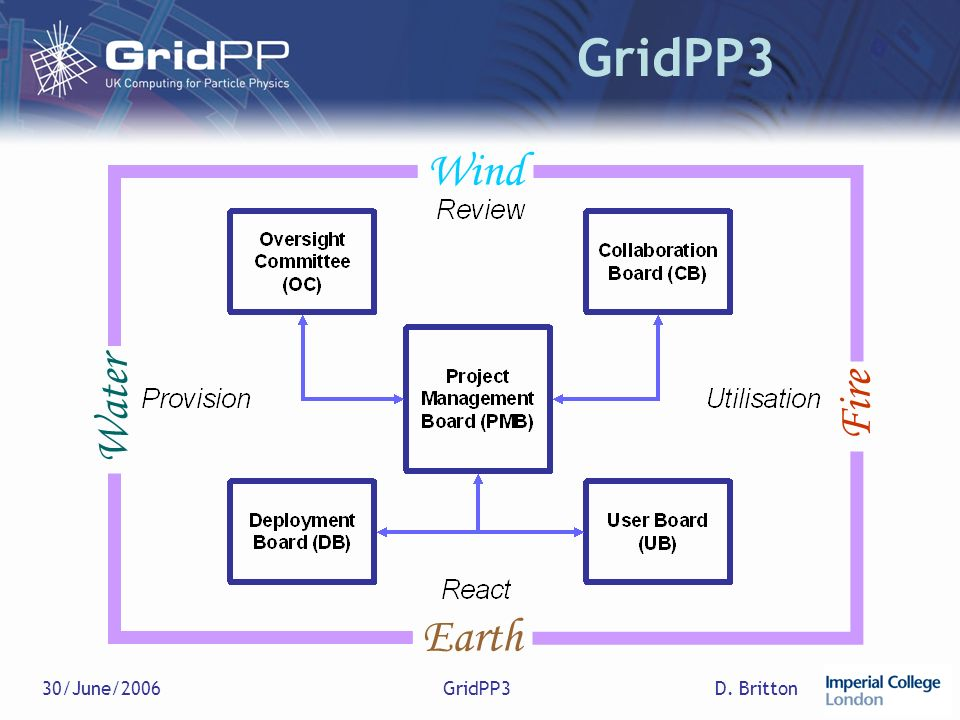 D. Britton30/June/2006GridPP3 Earth Wind Water Fire