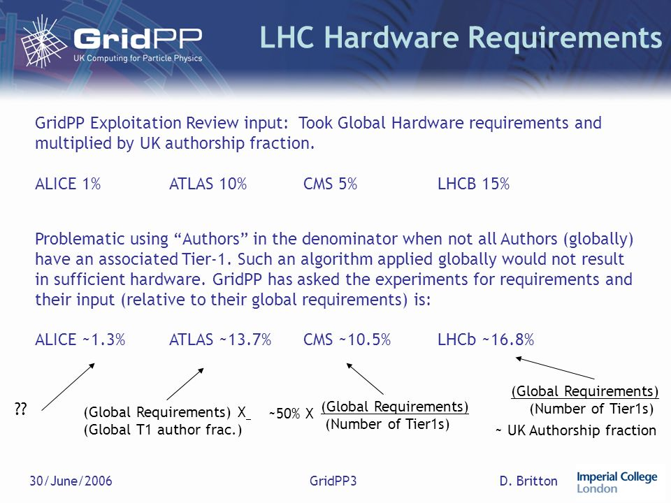 D. Britton30/June/2006GridPP3 LHC Hardware Requirements GridPP Exploitation Review input: Took Global Hardware requirements and multiplied by UK autho