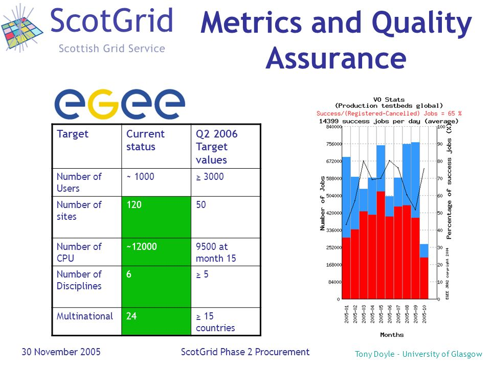 Tony Doyle - University of Glasgow 30 November 2005ScotGrid Phase 2 Procurement Metrics and Quality Assurance TargetCurrent status Q2 2006 Target valu