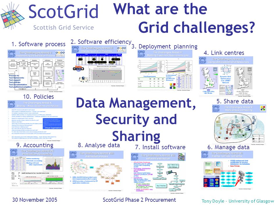 Tony Doyle - University of Glasgow 30 November 2005ScotGrid Phase 2 Procurement What are the Grid challenges? Data Management, Security and Sharing 1.