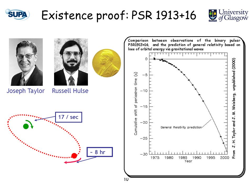 10 Existence proof: PSR 1913+16 Joseph TaylorRussell Hulse 17 / sec ~ 8 hr