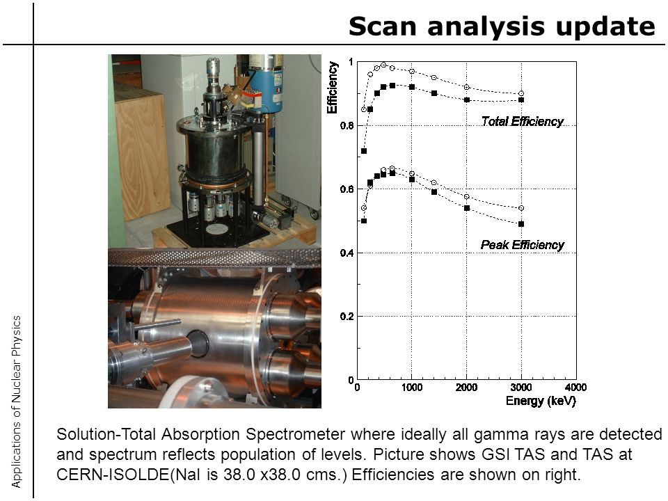 Applications of Nuclear Physics Solution-Total Absorption Spectrometer where ideally all gamma rays are detected and spectrum reflects population of l