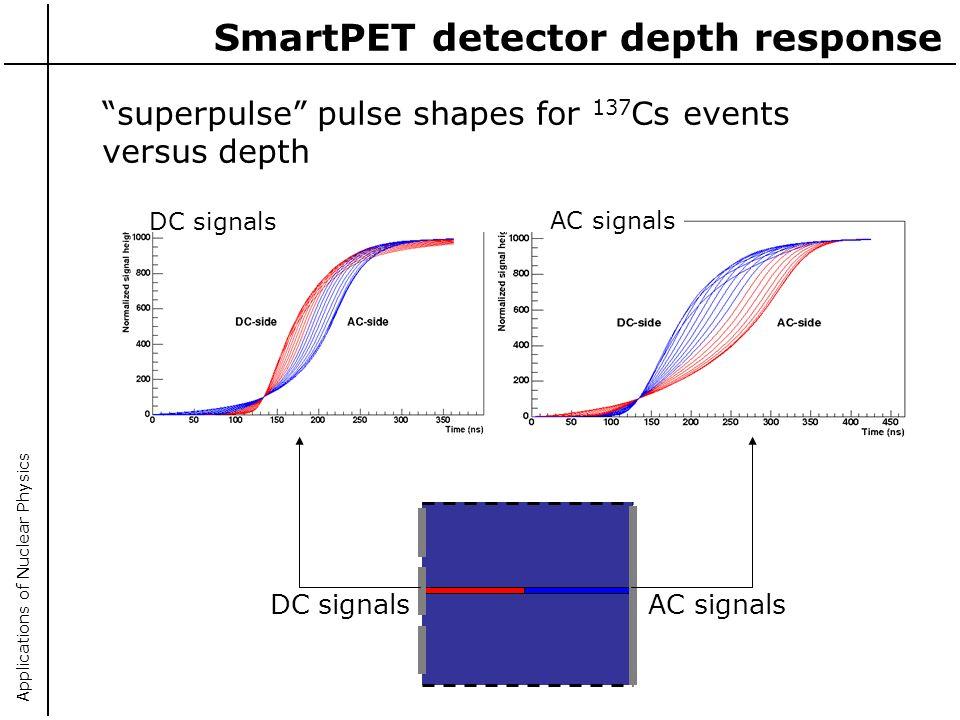 Applications of Nuclear Physics SmartPET detector depth response AC signalsDC signals AC signals superpulse pulse shapes for 137 Cs events versus dept