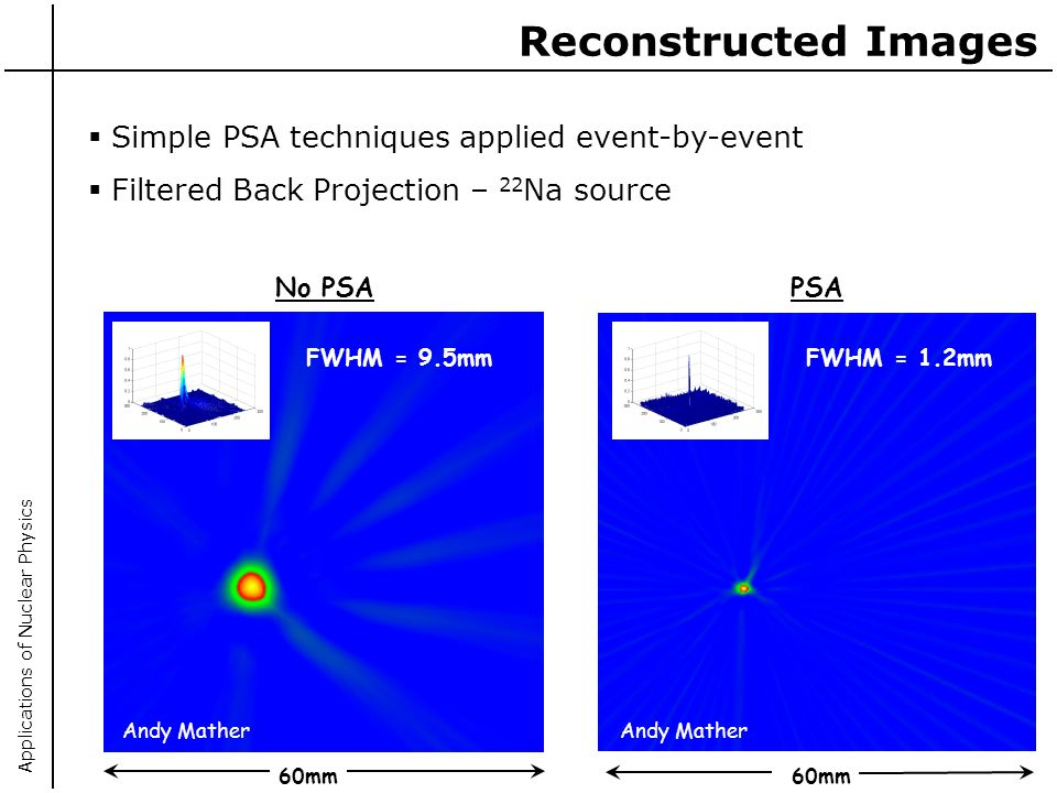 Applications of Nuclear Physics Reconstructed Images Simple PSA techniques applied event-by-event Filtered Back Projection – 22 Na source No PSA PSA Andy Mather 60mm FWHM = 9.5mmFWHM = 1.2mm