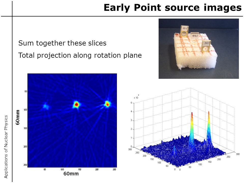 Applications of Nuclear Physics 60mm Early Point source images Sum together these slices Total projection along rotation plane