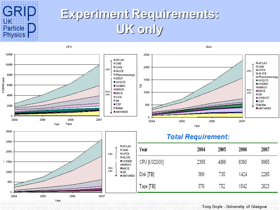 Tony Doyle - University of Glasgow Experiment Requirements: UK only Total Requirement: