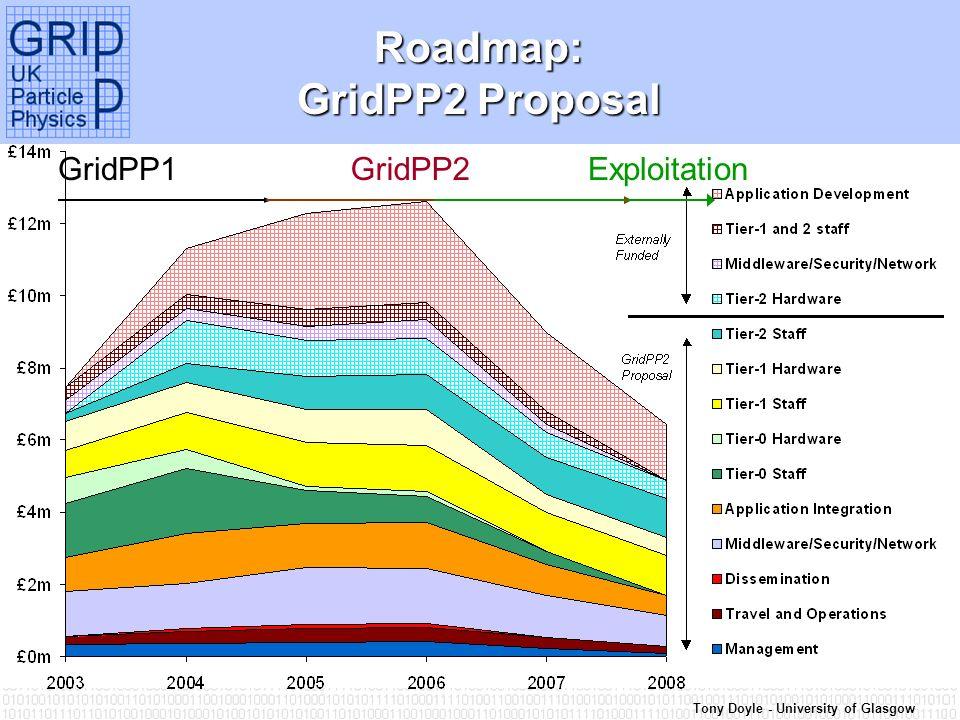 Tony Doyle - University of Glasgow Roadmap: GridPP2 Proposal GridPP1GridPP2Exploitation