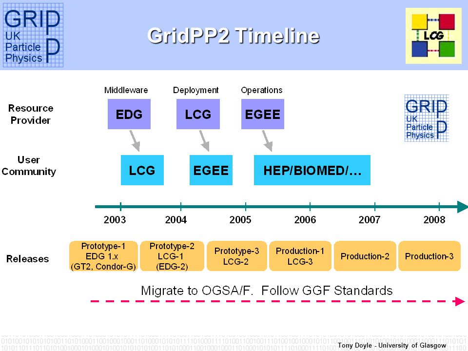 Tony Doyle - University of Glasgow GridPP2 Timeline