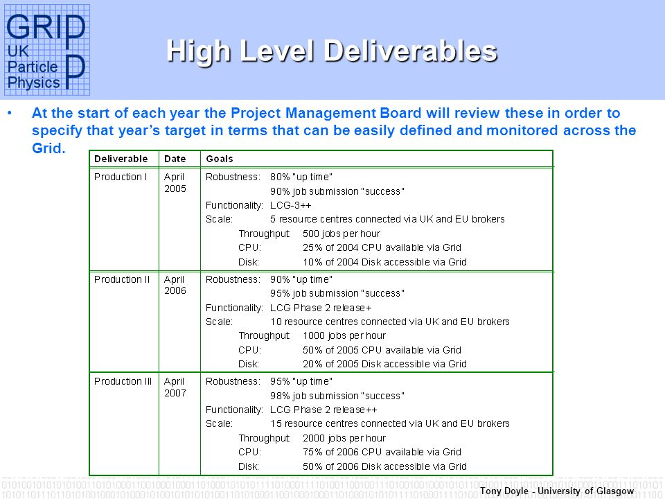 Tony Doyle - University of Glasgow High Level Deliverables At the start of each year the Project Management Board will review these in order to specify that years target in terms that can be easily defined and monitored across the Grid.