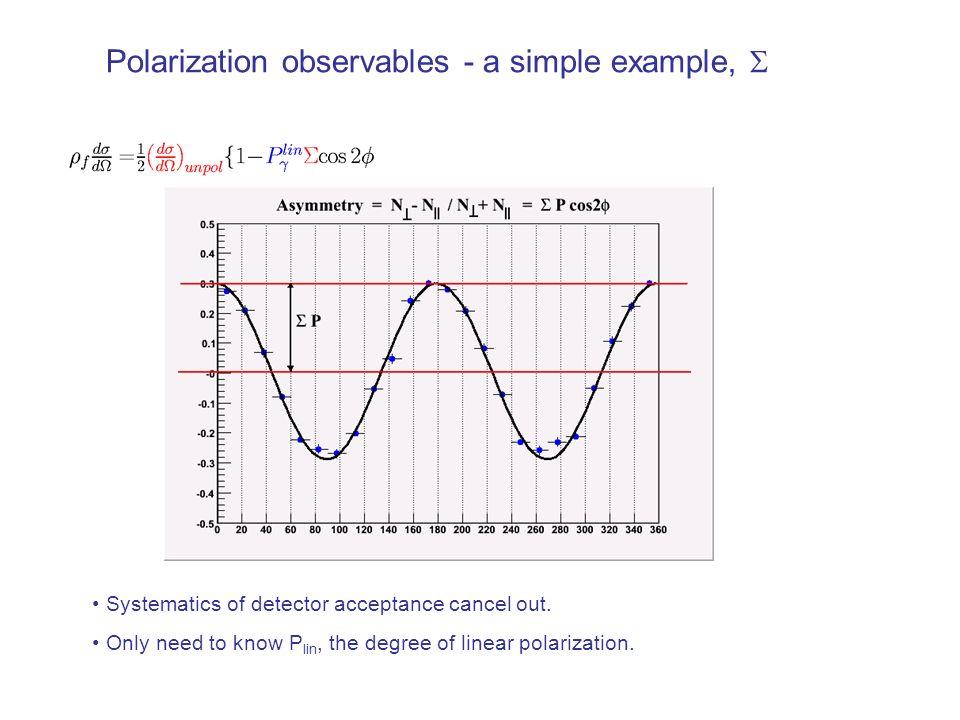 Preliminary results - and Craig Paterson, Glasgow p p p p Single polarization observables Photon asymmetry P Recoil polarization (induced pol.