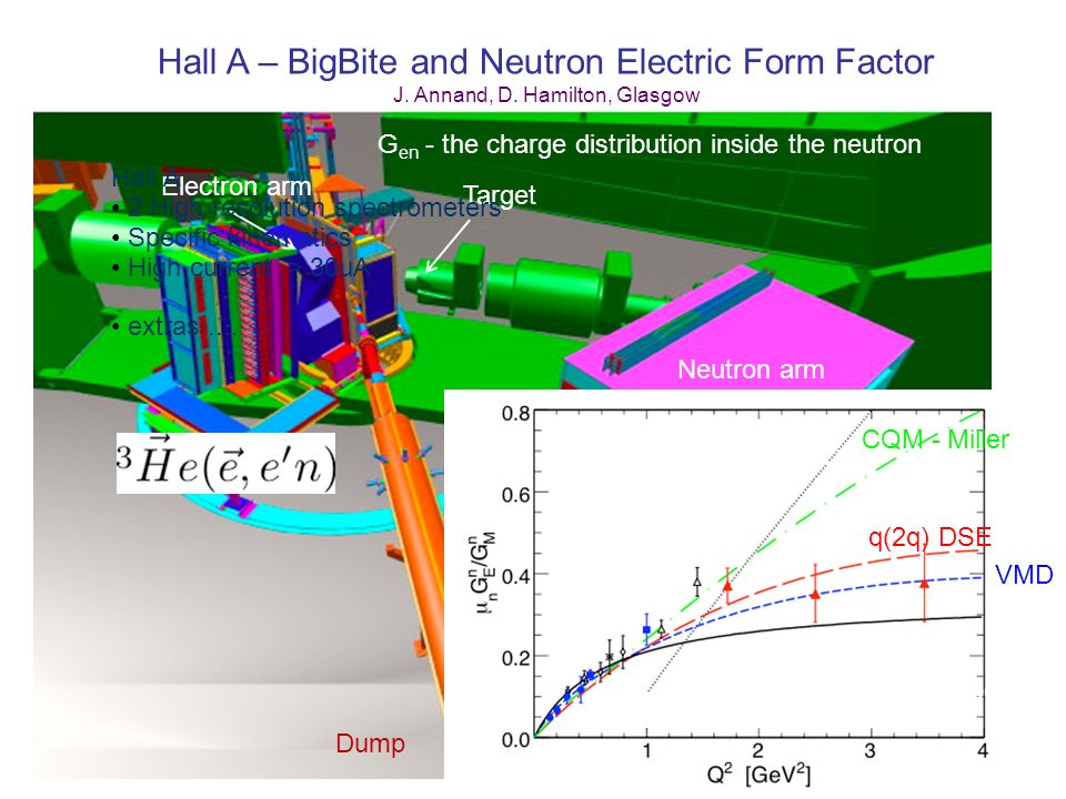 Hall A – BigBite and Neutron Electric Form Factor J. Annand, D. Hamilton, Glasgow Dump Target Electron arm G en - the charge distribution inside the n