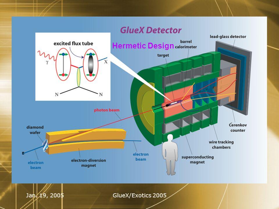Jan. 19, 2005GlueX/Exotics 2005 The GlueX Detector 1 Hermetic Design