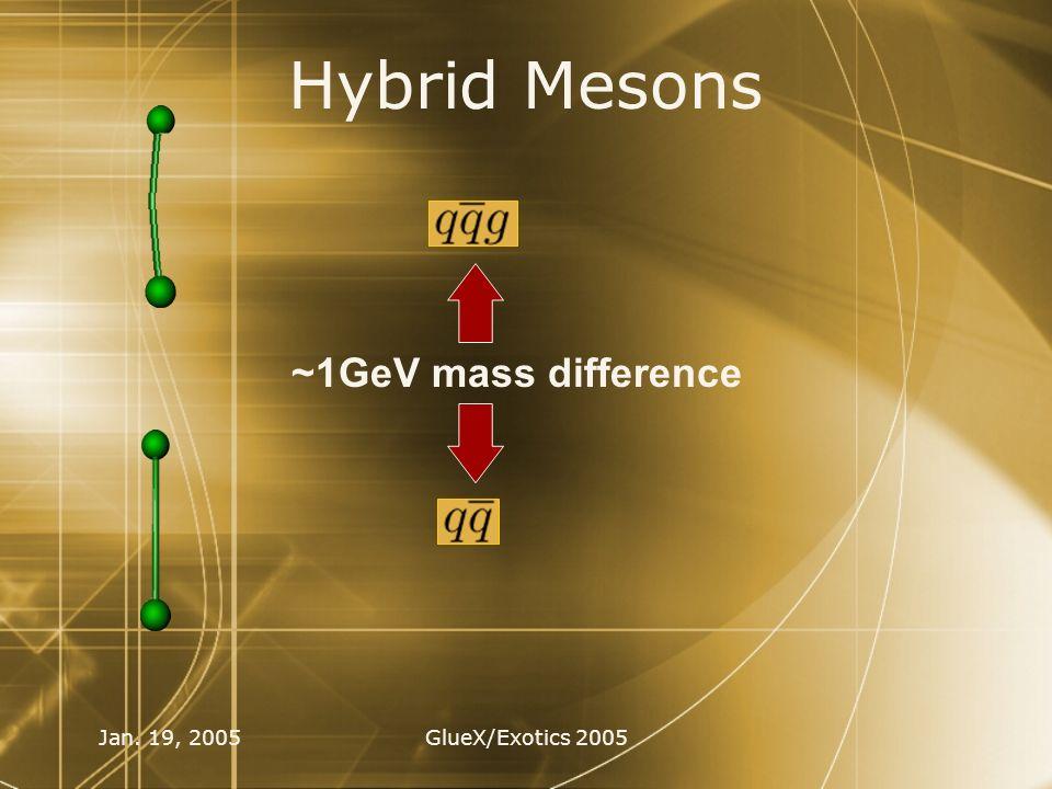 Jan. 19, 2005GlueX/Exotics 2005 Hybrid Mesons ~1GeV mass difference