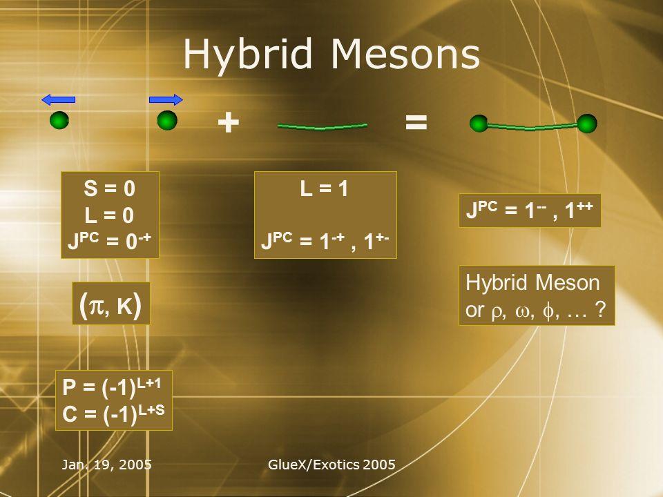 Jan. 19, 2005GlueX/Exotics 2005 Hybrid Mesons += L = 1 J PC = 1 -+, 1 +- S = 0 L = 0 J PC = 0 -+ (, K ) J PC = 1 --, 1 ++ Hybrid Meson or,,, … ? P = (