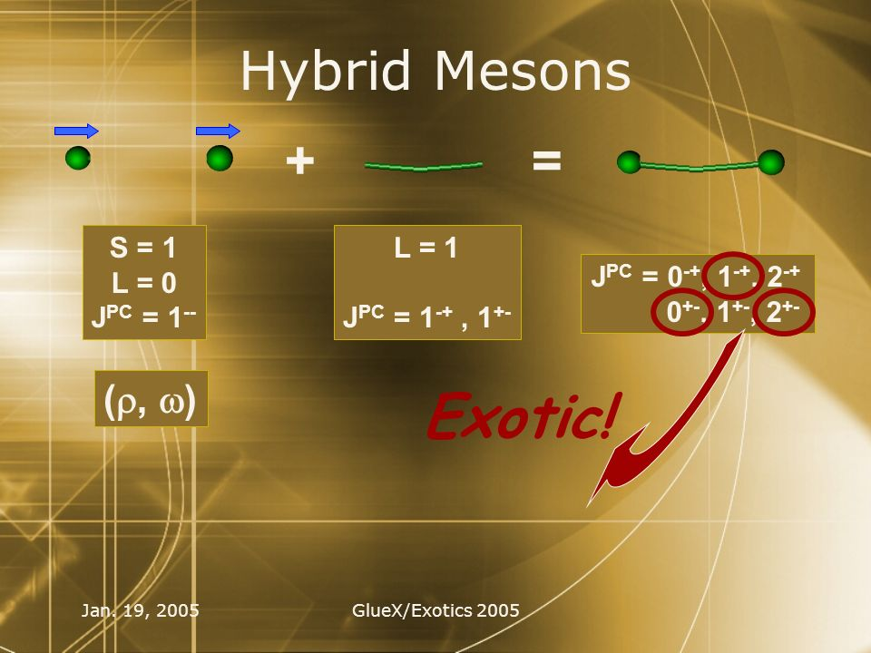 Jan. 19, 2005GlueX/Exotics 2005 Hybrid Mesons += L = 1 J PC = 1 -+, 1 +- S = 1 L = 0 J PC = 1 -- (, ) J PC = 0 -+, 1 -+, 2 -+ 0 +-, 1 +-, 2 +- Exotic!
