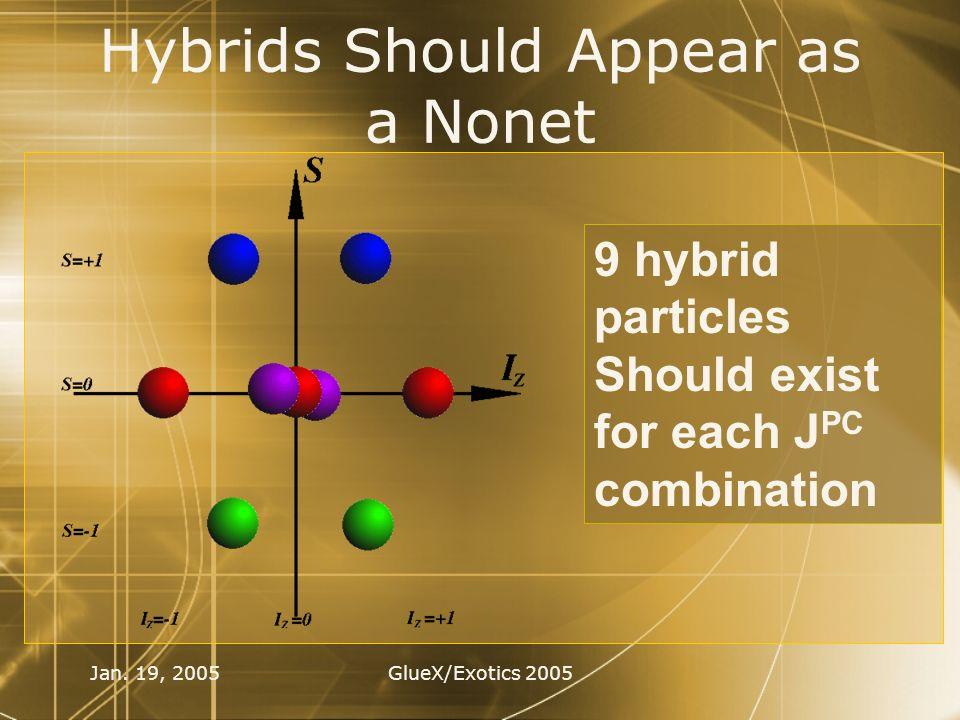 Jan. 19, 2005GlueX/Exotics 2005 Hybrids Should Appear as a Nonet 9 hybrid particles Should exist for each J PC combination