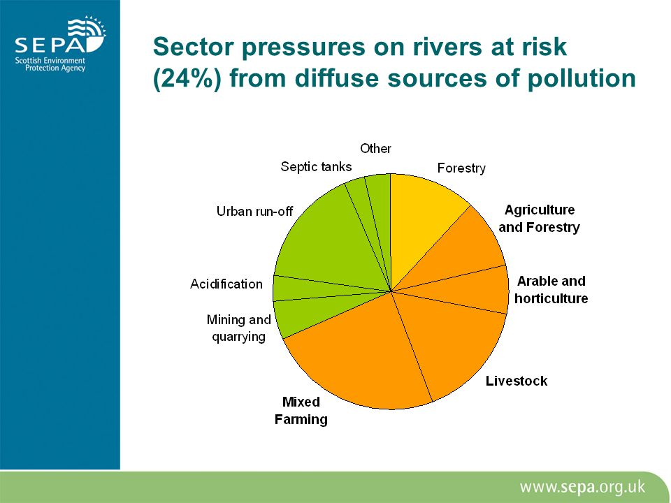Sector pressures on rivers at risk (24%) from diffuse sources of pollution