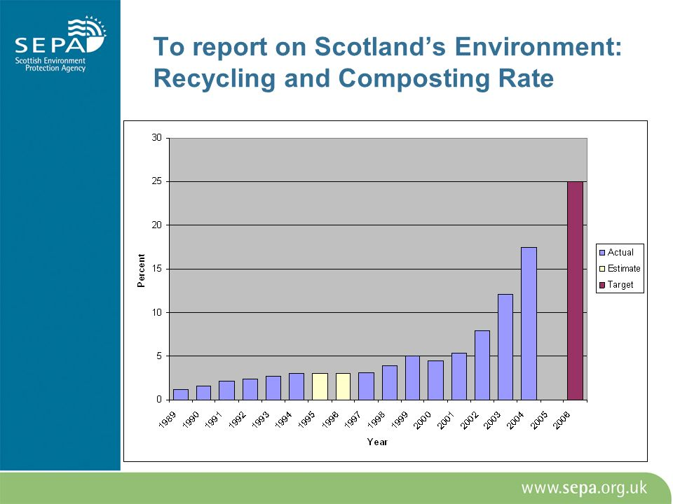To report on Scotlands Environment: Recycling and Composting Rate