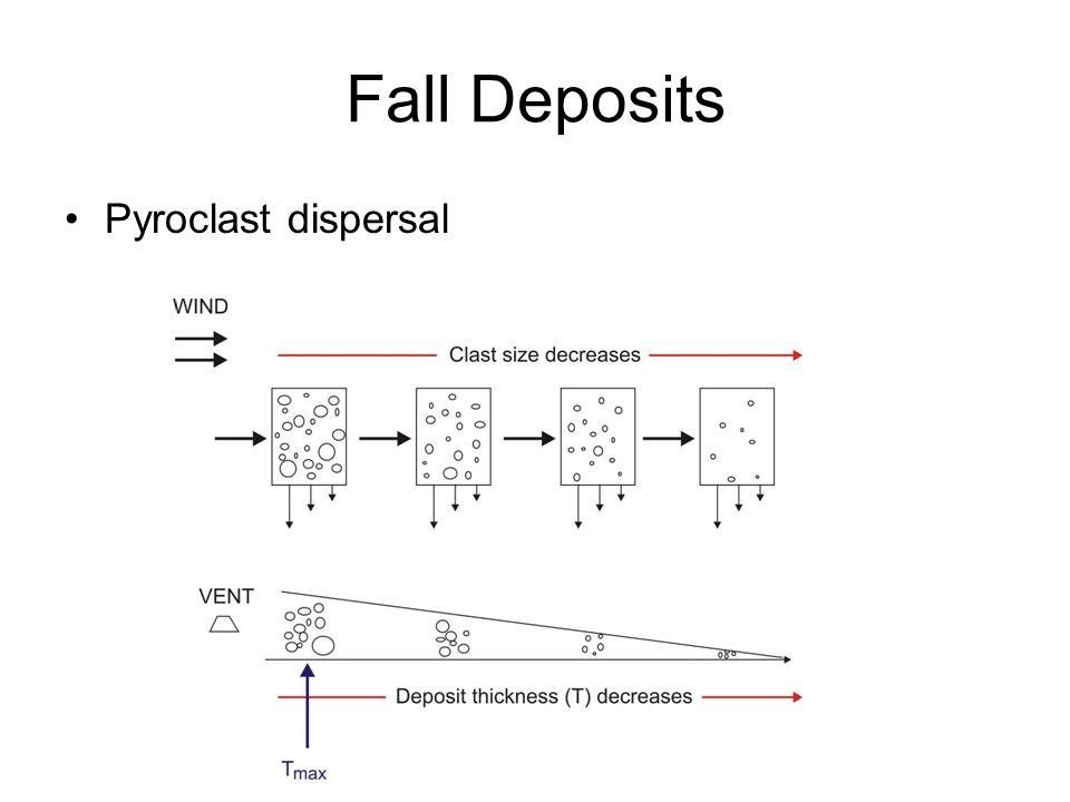 Fall Deposits Pyroclast dispersal