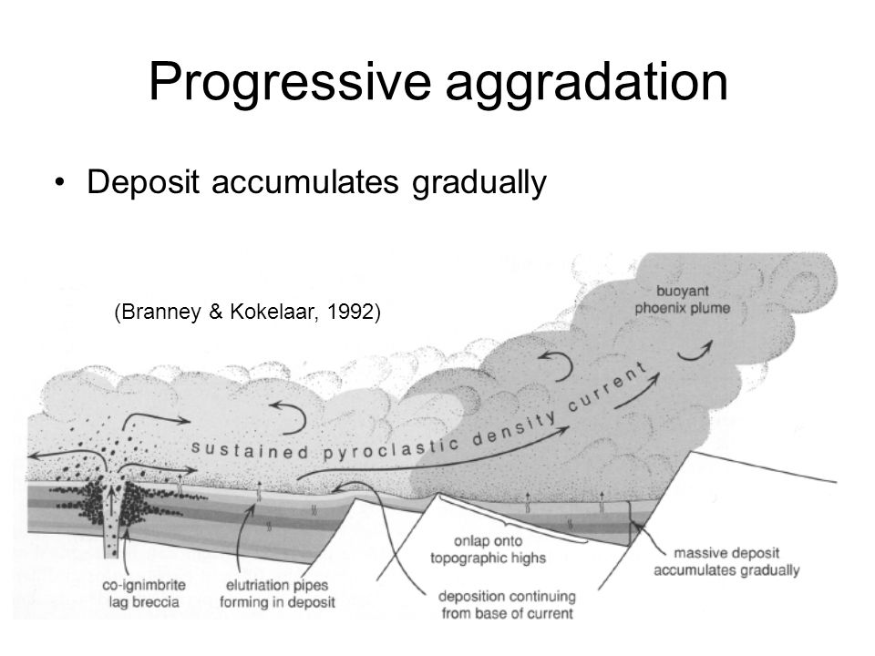 Progressive aggradation Deposit accumulates gradually (Branney & Kokelaar, 1992)