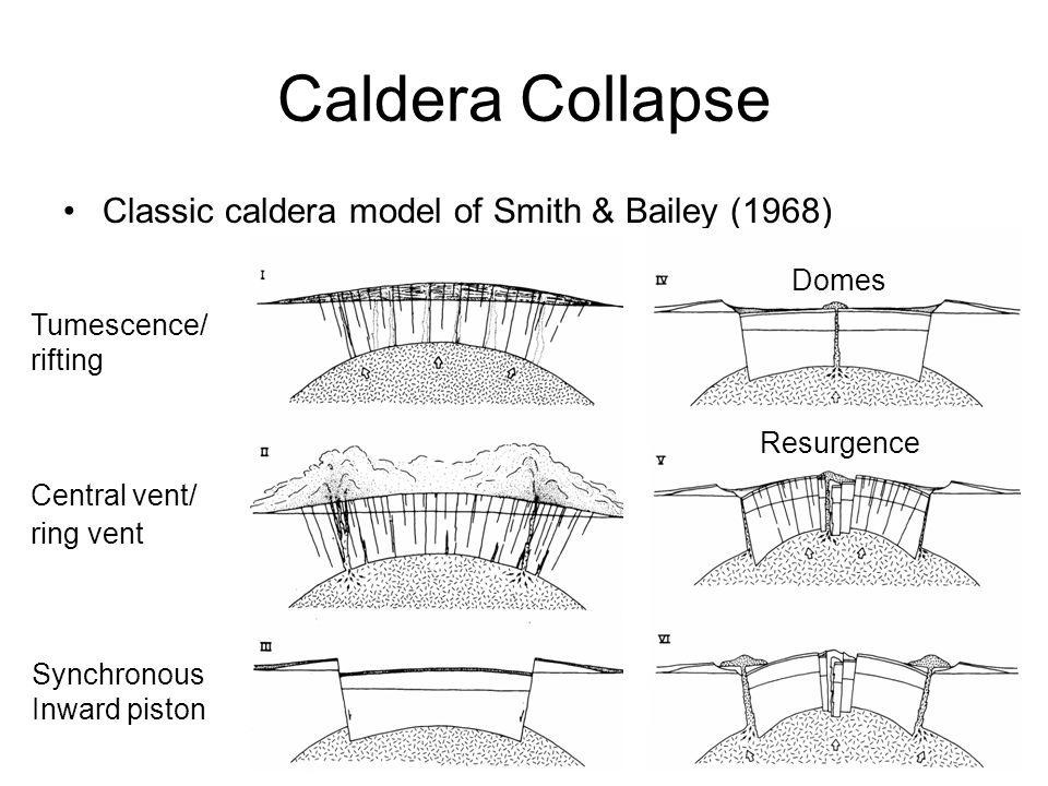 Caldera Collapse Classic caldera model of Smith & Bailey (1968) Caldera collapse diagram.