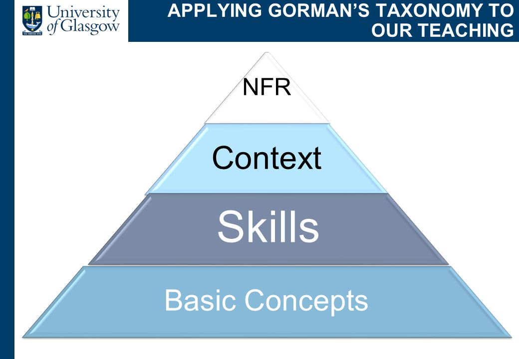 APPLYING GORMANS TAXONOMY TO OUR TEACHING NFR Context Skills Basic Concepts