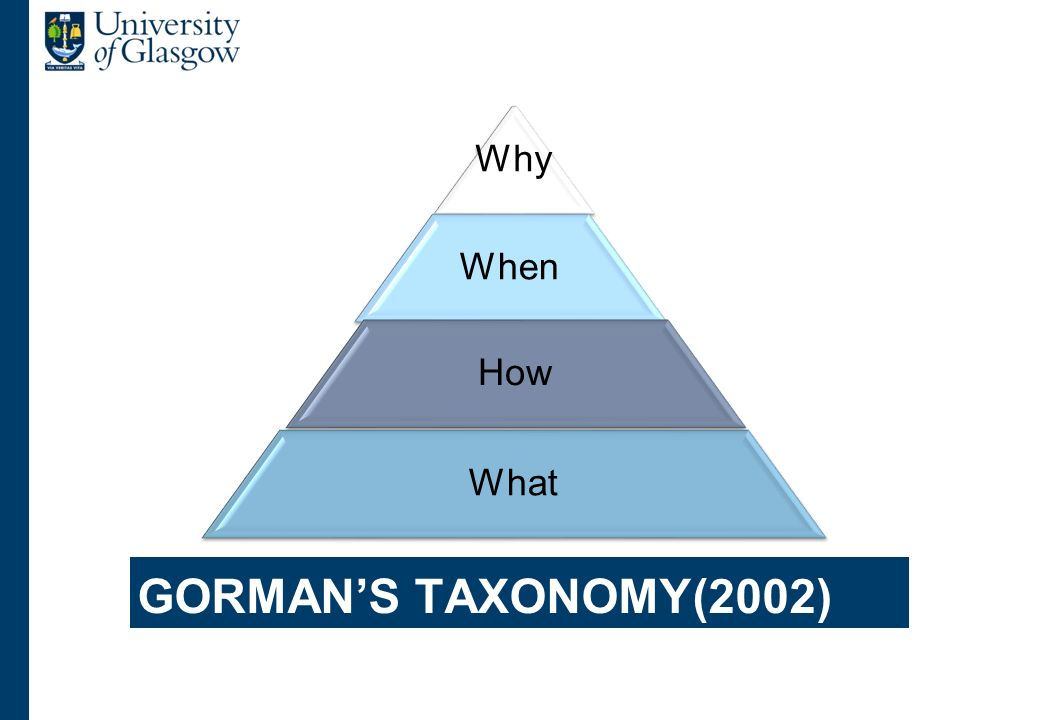 GORMANS TAXONOMY(2002) Why When How What