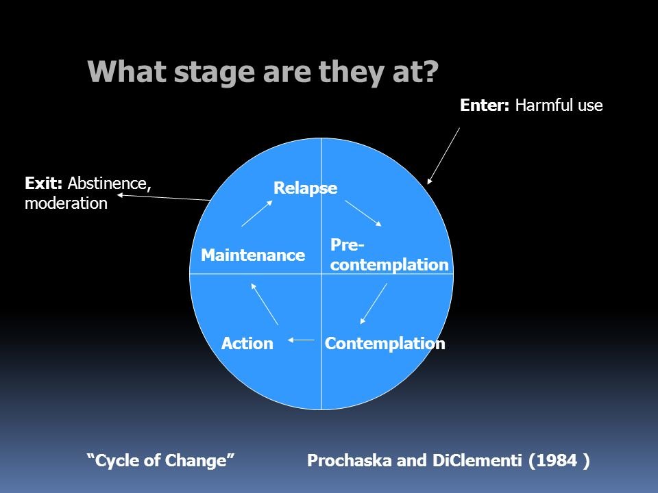 Maintenance Pre- contemplation ActionContemplation Relapse Enter: Harmful use Exit: Abstinence, moderation Cycle of Change Prochaska and DiClementi (1