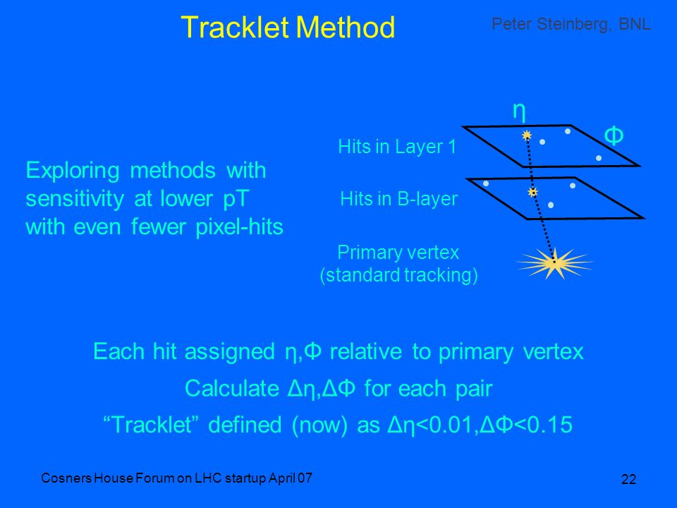Cosners House Forum on LHC startup April 07 22 Tracklet Method Primary vertex (standard tracking) Hits in B-layer Hits in Layer 1 η Φ Each hit assigne
