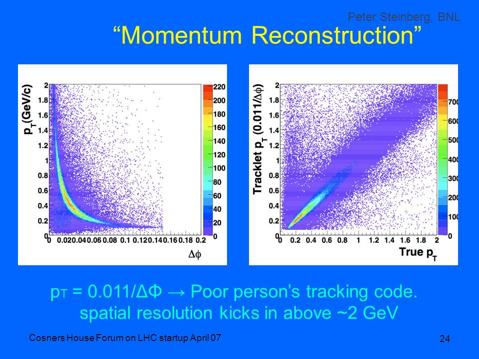 Cosners House Forum on LHC startup April 07 24 Momentum Reconstruction p T = 0.011/ΔΦ Poor persons tracking code. spatial resolution kicks in above ~2