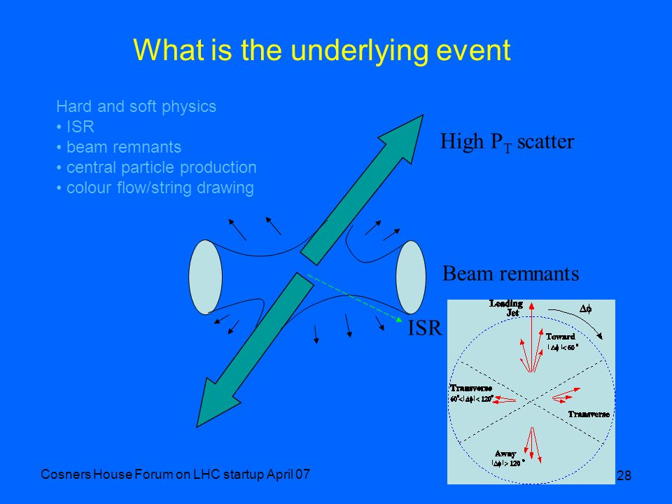 Cosners House Forum on LHC startup April 07 28 What is the underlying event High P T scatter Beam remnants ISR Hard and soft physics ISR beam remnants
