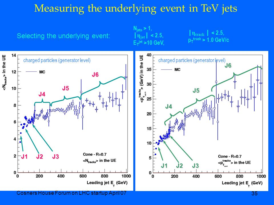 Cosners House Forum on LHC startup April 07 35 Selecting the underlying event: | η track | < 2.5, p T track > 1.0 GeV/c N jets > 1, | η jet | < 2.5, E