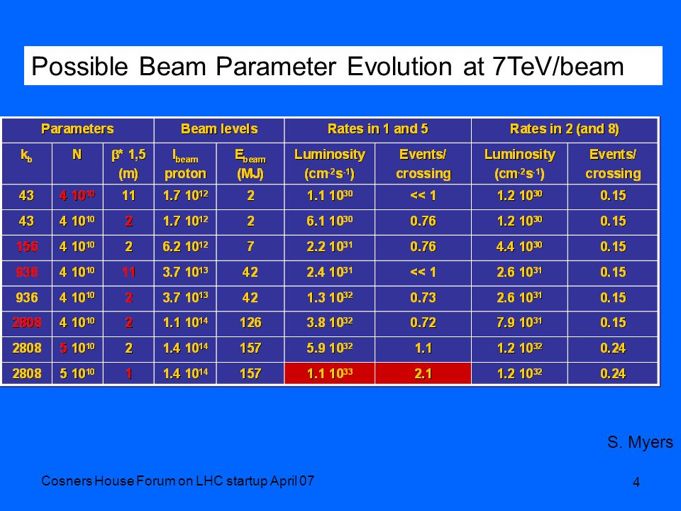Cosners House Forum on LHC startup April 07 4 Possible Beam Parameter Evolution at 7TeV/beam S. Myers