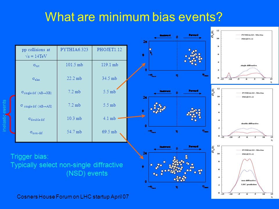 Cosners House Forum on LHC startup April 07 6 What are minimum bias events? pp collisions at s = 14TeV PYTHIA6.323PHOJET1.12 σ tot σ elas σ single dif