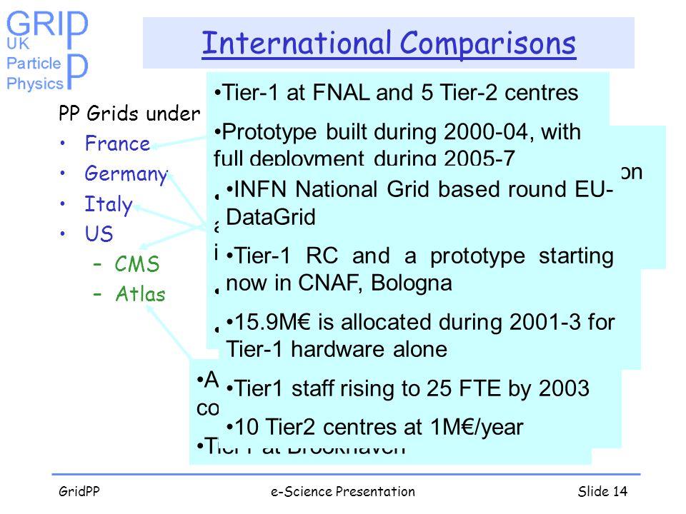 GridPPe-Science PresentationSlide 14 International Comparisons PP Grids under development France Germany Italy US –CMS –Atlas Tier1 starting up at Kar