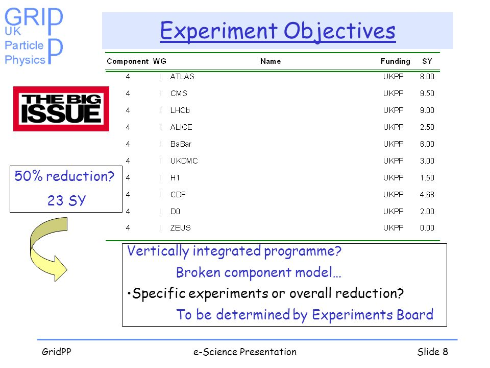 GridPPe-Science PresentationSlide 8 Experiment Objectives Vertically integrated programme? Broken component model… Specific experiments or overall red
