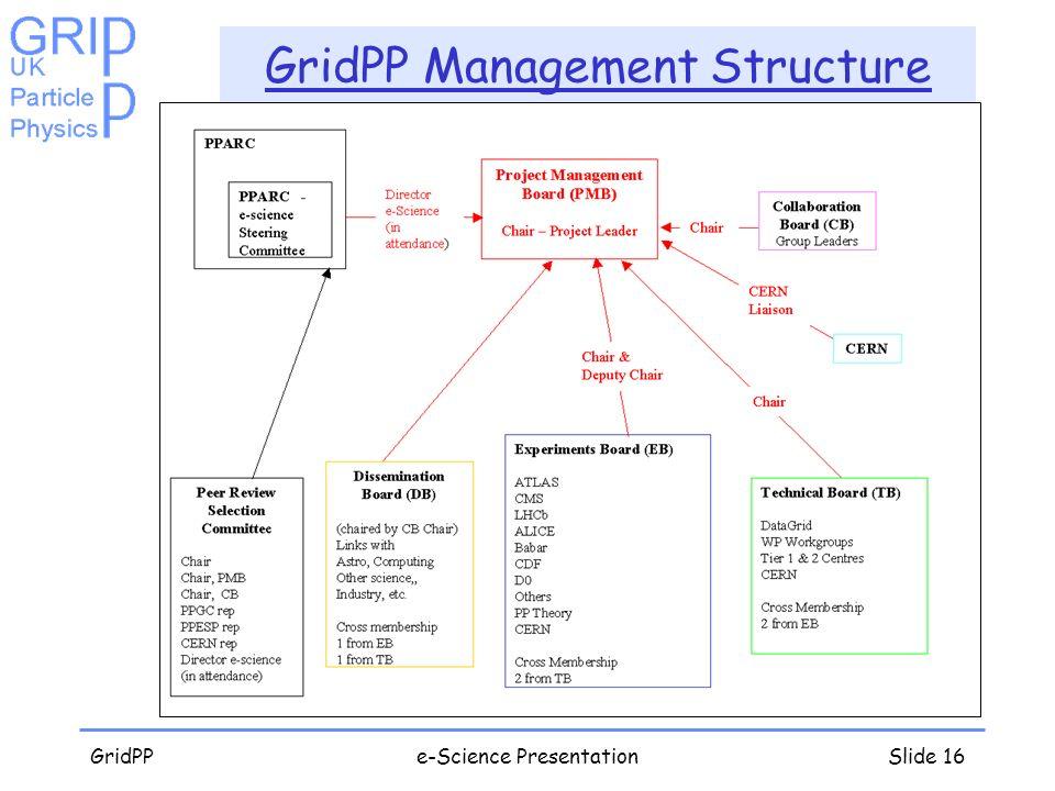 GridPPe-Science PresentationSlide 16 GridPP Management Structure